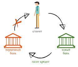Кредитная кабала: как выбраться?