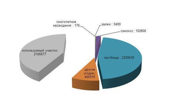 Какие земли относятся к землям запаса