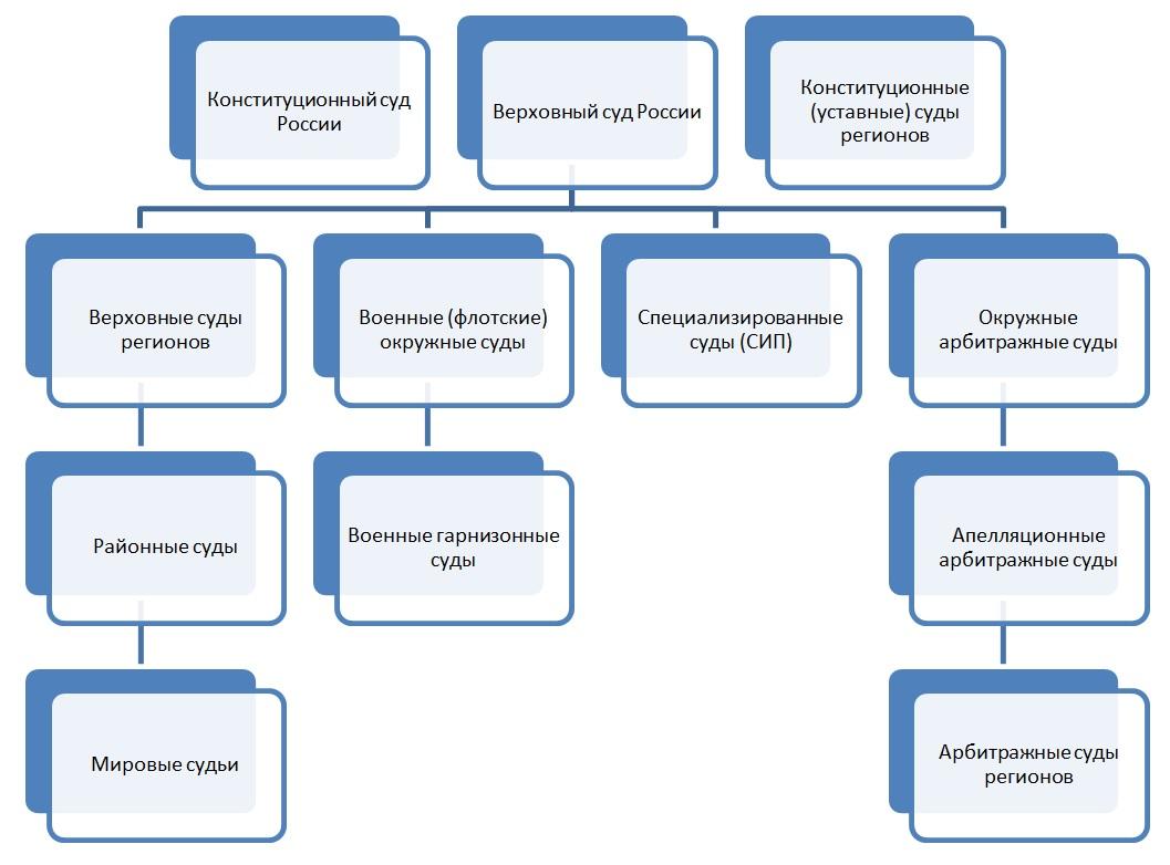 Как определить суд для подачи искового заявления